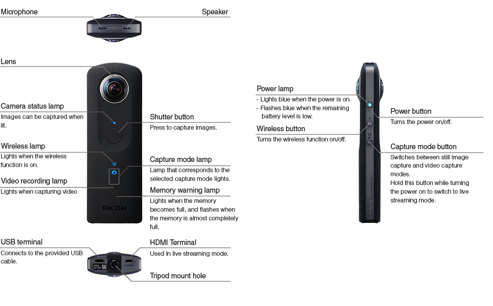 Image result for images ricoh theta s side